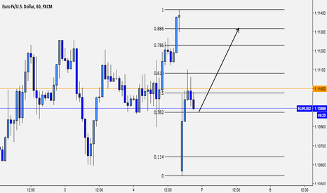 EURUSD: EUR/USD Long short term
