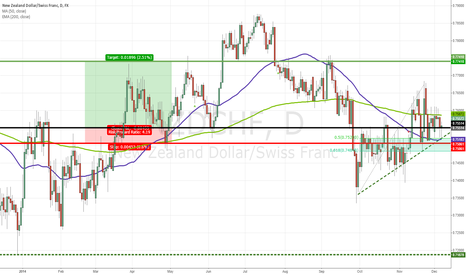 NZDCHF: Pattern of Higher Lows on NZDCHF, Plus a Pullback.....