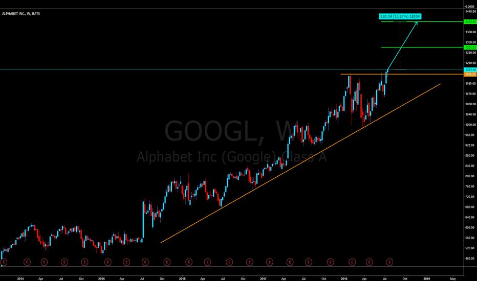 GOOGL: GOOGL #Buy opportunity