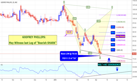 "GODFRYPHLP:  GODFREY PHILLIPS:  May Witness last Leg of ""Bearish SHARK"""