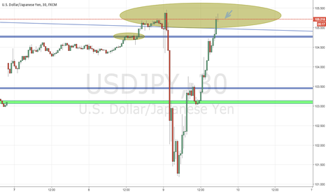 USDJPY: usd jpy quick analyse  by EnjoyForex