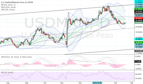 USDMXN: buy USD/MXN
