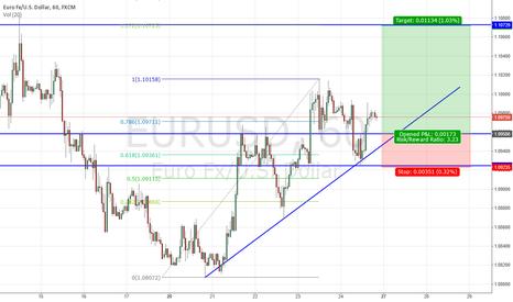 EURUSD: EUR/USD possible long