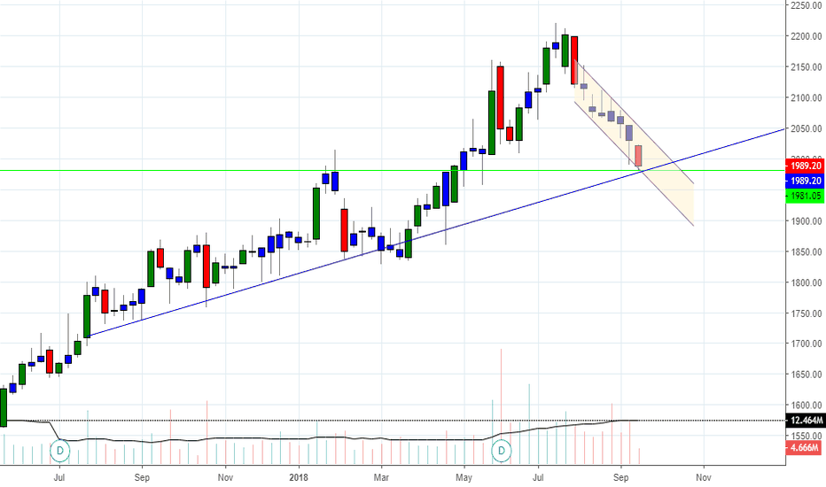 HDFCBANK: HDFC BANK IS AT SUPPORT LEVEL. GO LONG!