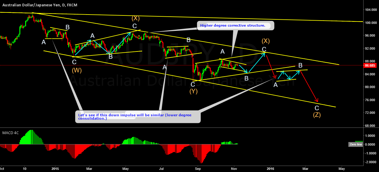 AUDJPY wave pattern made simple