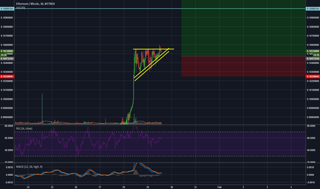 ETHBTC: ETH Amazing risk to reward ration 40% with 3% loss