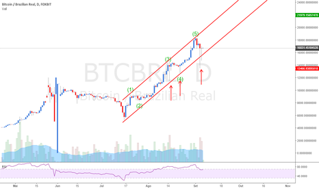 BTCBRL: BTCBRL - Hora de Comprar Bitcoin?
