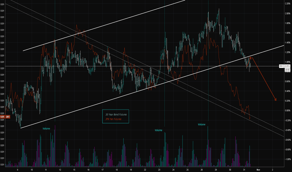ZB1!: Bonds to resume downtrend