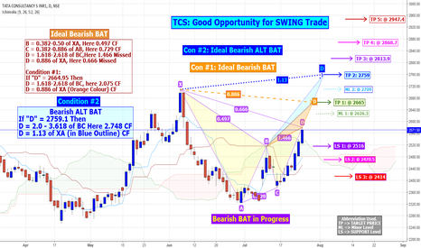 TCS: TCS: Good Opportunity for SWING Trade.