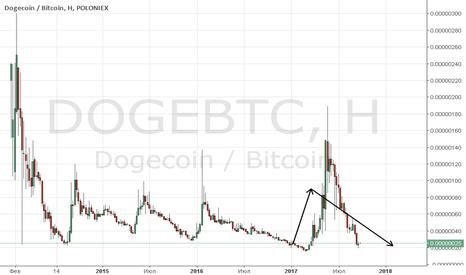 DOGEBTC: Doge Btc poloniex