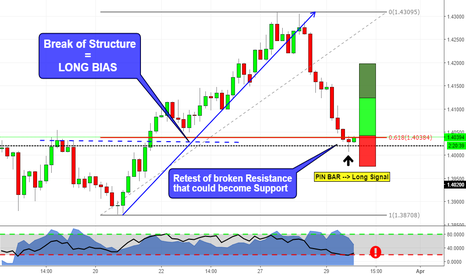 EURAUD: Structure Exposed!