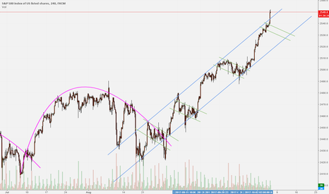 SPX500: S&P 500 Kicked over the traces: Neutral stance advised