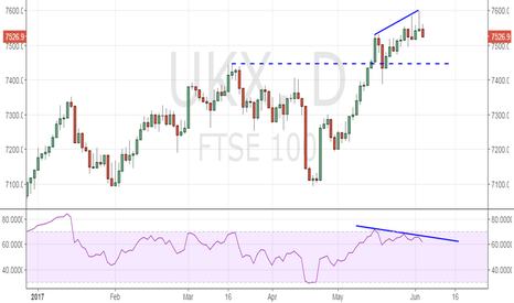 UKX: FTSE 100 - Bearish Price RSI divergence