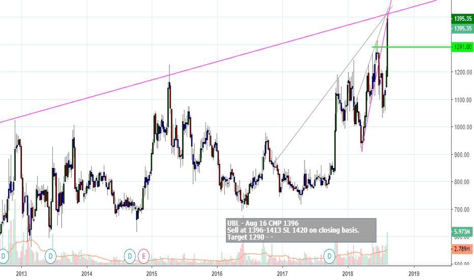 UBL: SHORT UBL @ CMP 1396 for Target of 1290-- SL 1420