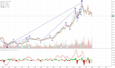 2318: 中國平安股價看法