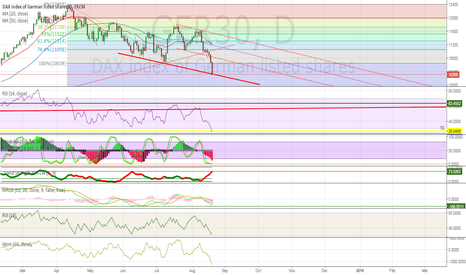 GER30: Will Dax bounce?