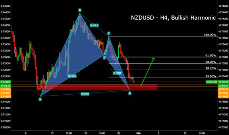 NZDUSD: NZDUSD - H4, Bullish Harmonic Pattern
