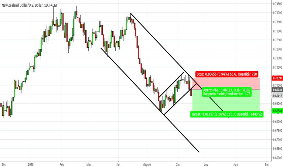 NZDUSD: NZD/USD : trend is your friend