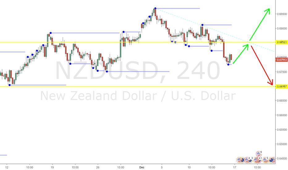 NZDUSD: NZDUSD Analysis 240 min Chart
