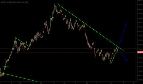 GBPCAD: GBPCAD Short H4