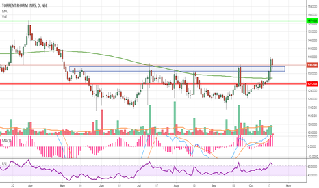 TORNTPHARM: TORNTPHARM breakout from accumulation zone