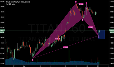 TITAN: Bullish Bat on TITAN