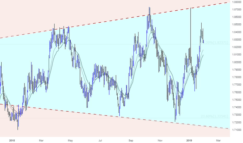 GBPAUD: A great opportunity for Shorting GBPAUD