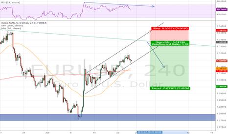 EURUSD: EURUSD Pending Short 4H