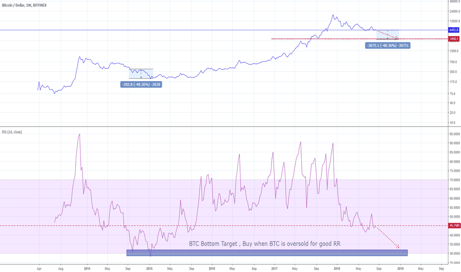BTCUSD: Weekly outlook, BTC has still room to go lower. Patience.
