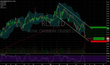 RCL: $RCL
