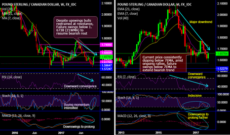 GBPCAD: GBP/CAD spikes above 7-DMA to inch towards 7-weeks' highs