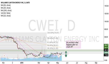 CWEI: CWEI  - long