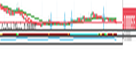 CDTBTC: Прогноз по паре CDT/BTC