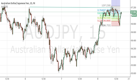 AUDJPY: AUDJPY Short 7:30 AM