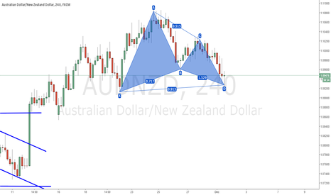AUDNZD: AUDNZD: GARTLEY PATTERN #LONG