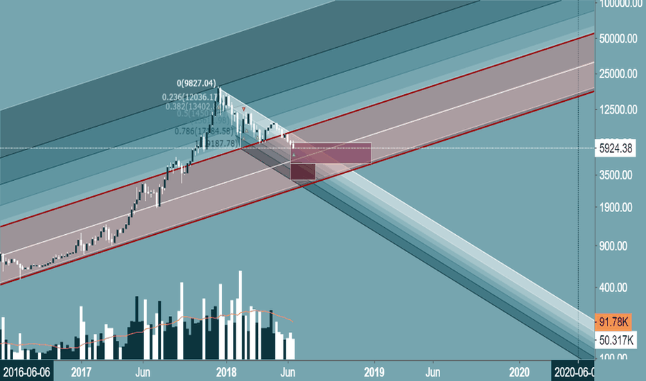 BTCUSD: Red Channel