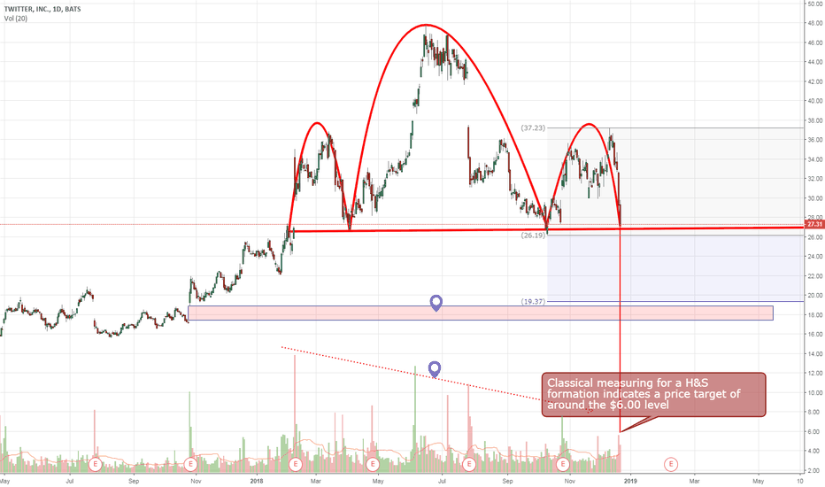 TWTR: Twitter's shoulders are under a lot of pressure