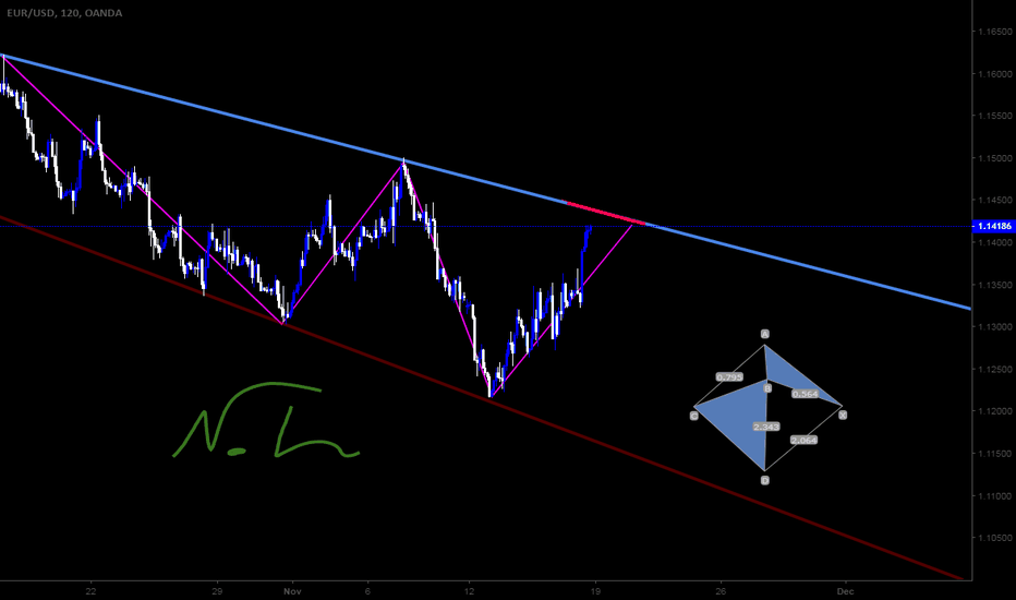 EURUSD: Technical catcher ~ EURO/USD ~ Next strong ress