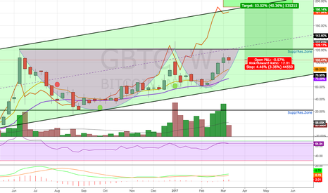 GBTC: Cup and Handle Break Out Watch