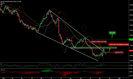 GBPAUD: Potential cup with handle (long) on GBPAUD Daily