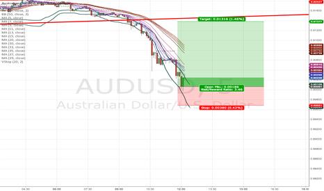 AUDUSD: long AUDUSD (short term)