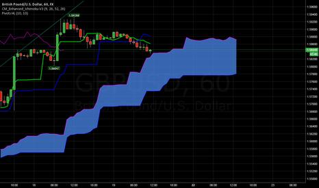 GBPUSD: GU trend reversal ?