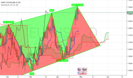 EURUSD: Inverted Head and Shoulder or Head and Shoulder
