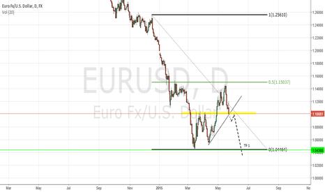 EURUSD: EURUSD - Short