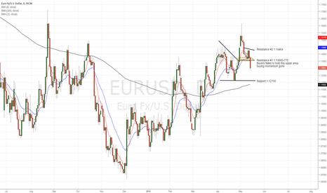 EURUSD: EURUSD buying momentum gone
