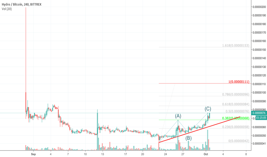 HYDROBTC: HYDRO LONGS ACTIVATED