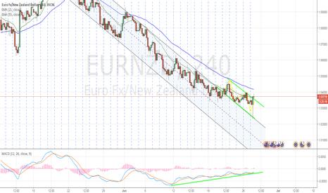 EURNZD: A trade setup