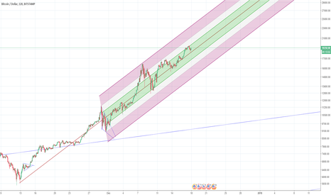 BTCUSD: A pitchfork I'm gonna keep an eye on