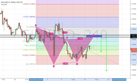 EURUSD: I spy a Bearish Gartley EURUSD