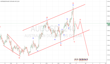 AUDUSD: AUDUSD primed for a decline out of flat correction